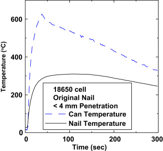nail penetration test