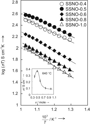An Investigation On Strontium Doped Sm2nio4 Cathode For