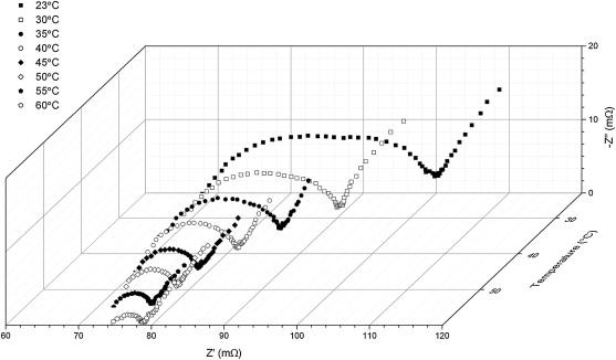 Non Uniform Temperature Distribution In Li Ion Batteries During