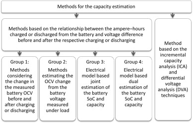 Critical review of the methods for monitoring of lithium-ion