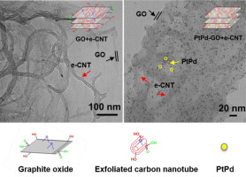 Synthesis of 3D graphite oxide-exfoliated carbon nanotube