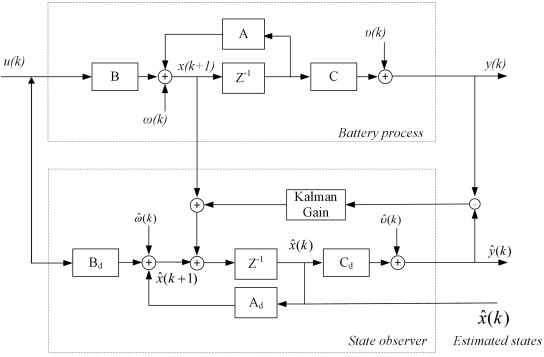 Extended Kalman filter method for state of charge estimation of