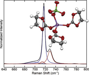 Combined quantum chemical/Raman spectroscopic analyses of