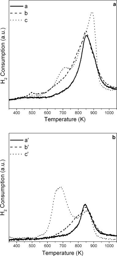 Effect Of Redox Treatments On Ce0 50zr0 50o2 Based Solid Oxide Fuel