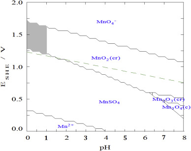 Pourbaix diagram mno2 application wiring diagram recovery of mno2 from a spent alkaline battery leach solution via rh sciencedirect com pourbaix diagram ccuart Images