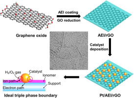 Graphene-supported platinum catalyst prepared with ionomer