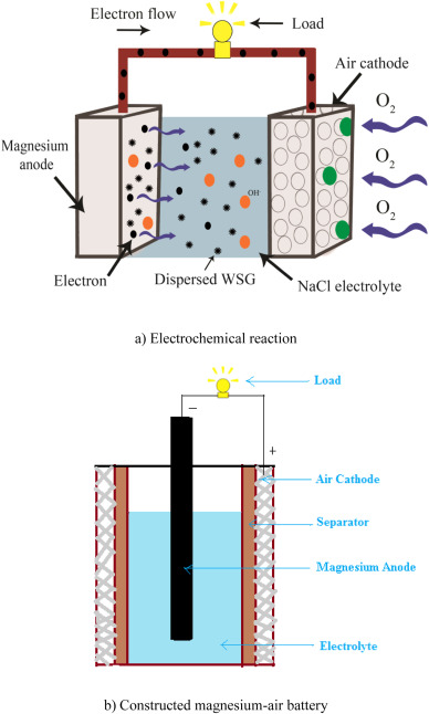 synthesis of water soluble graphene pdf