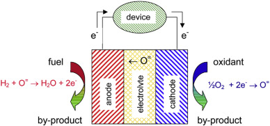 Titanium dioxide in fuel cell technology: An overview - ScienceDirect