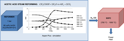 Thermodynamic analysis of acetic acid steam reforming for