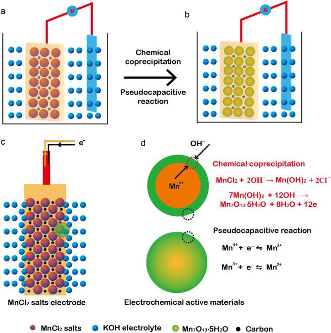 Colloidal pseudocapacitor: Nanoscale aggregation of Mn