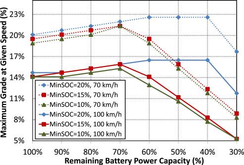 Quantifying EV battery end-of-life through analysis of