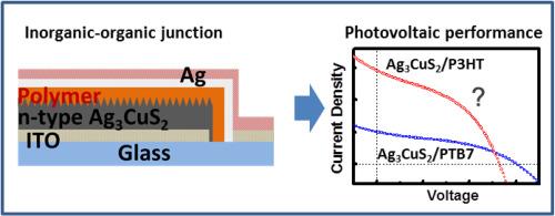 Room-temperature preparation of trisilver-copper-sulfide