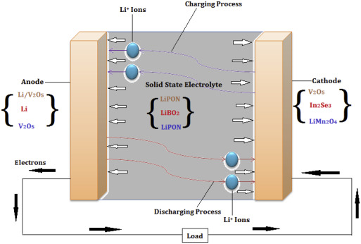 A review of lithium and non-lithium based solid state