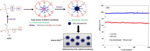 Amino-silica modified Nafion membrane for vanadium redox flow