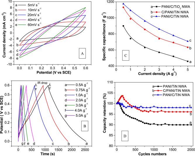 enhanced electrochemical performance of polyaniline carbon titanium rh sciencedirect com