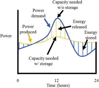 Levelized cost of energy and sensitivity analysis for the
