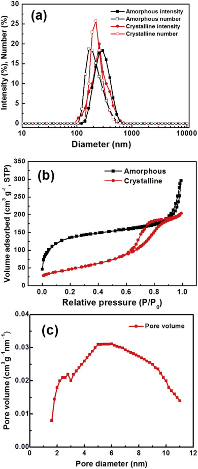 A gold surface plasmon enhanced mesoporous titanium dioxide