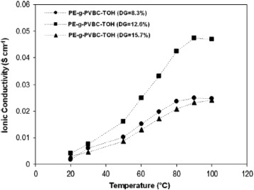 A review of radiation-grafted polymer electrolyte membranes