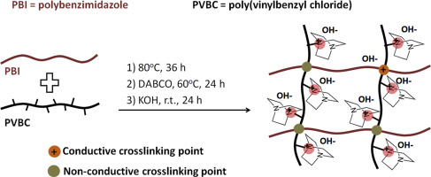 Polybenzimidazole-crosslinked poly(vinylbenzyl chloride) with