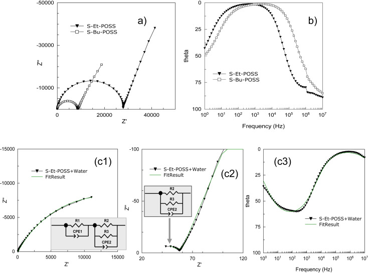 Electrical Conductivity Of Sulfonated Polyether Ether Ketone Based