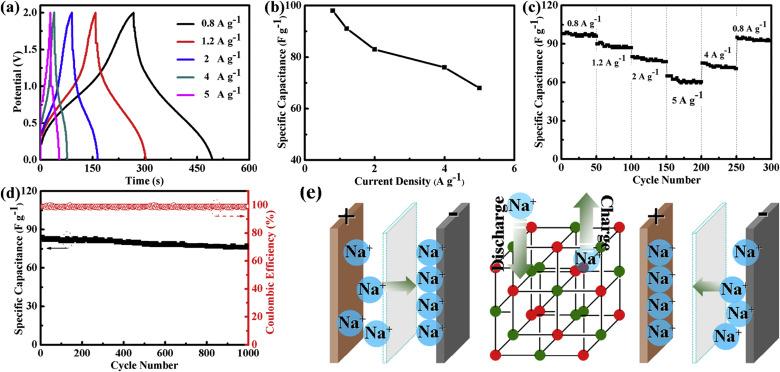 High Energy Cobalt Hexacyanoferrate And Carbon Micro Spheres Aqueous