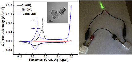 Ultrathin Nanoflakes Of Cobaltmanganese Layered Double Hydroxide