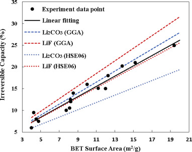 Connecting the irreversible capacity loss in Li ion