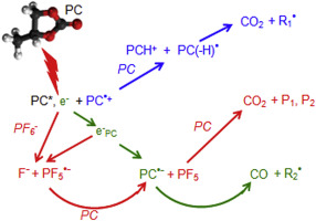Role of PF6− in the radiolytical and electrochemical degradation of