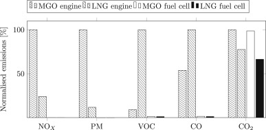 A review of fuel cell systems for maritime applications - ScienceDirect