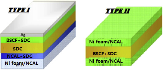 Fabrication of novel electrolyte-layer free fuel cell with semi