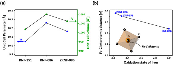 Organic electrolyte-based rechargeable zinc-ion batteries