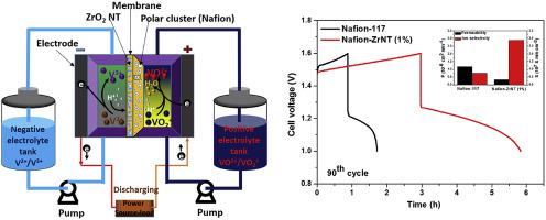 Zirconium oxide nanotube–Nafion composite as high performance