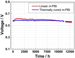 Long-term durability of HT-PEM fuel cells based on thermally