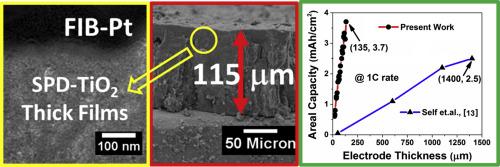 Spray pyrolysis-deposited nanoengineered TiO2 thick films