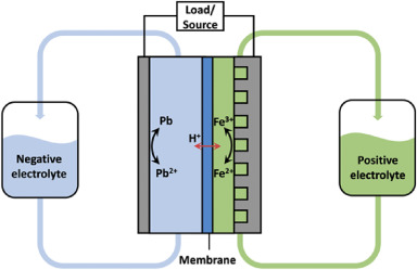 A novel iron-lead redox flow battery for large-scale energy