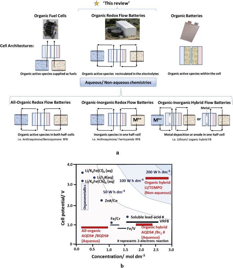 Recent developments in organic redox flow batteries: A