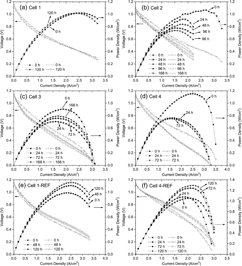 Roles Of Humidity And Cathodic Current In Chromium Poisoning Of Sr