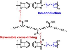 Physically cross-linked polymer binder based on poly(acrylic