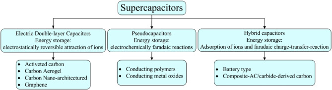Performance testing of supercapacitors: Important issues and