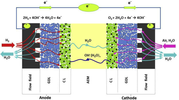 Review of cell performance in anion exchange membrane fuel