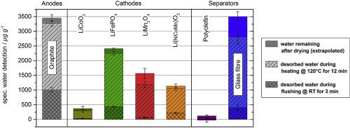 Drying and moisture resorption behaviour of various