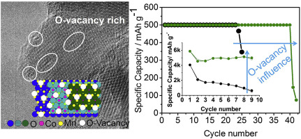 Positive role of oxygen vacancy in electrochemical performance of