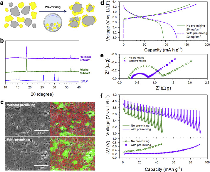 Toward practical all-solid-state lithium-ion batteries with