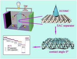 Polypropylene/hydrophobic-silica-aerogel-composite separator induced