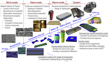 A Review Of Safety Focused Mechanical Modeling Of Commercial Lithium