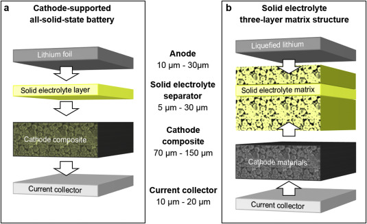 Solid State Battery >> All Solid State Lithium Ion And Lithium Metal Batteries