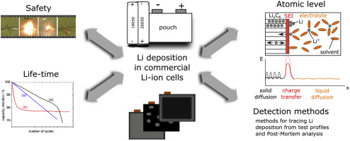 Li Plating As Unwanted Side Reaction In Commercial Li Ion Cells A