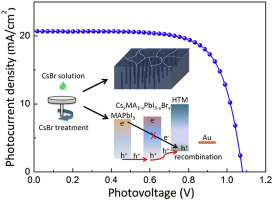 Optimized interface and recrystallized grains by CsBr