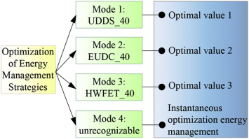 Multi-mode energy management strategy for fuel cell electric
