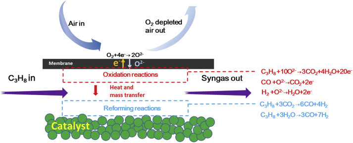 Membrane-assisted propane partial oxidation for solid oxide